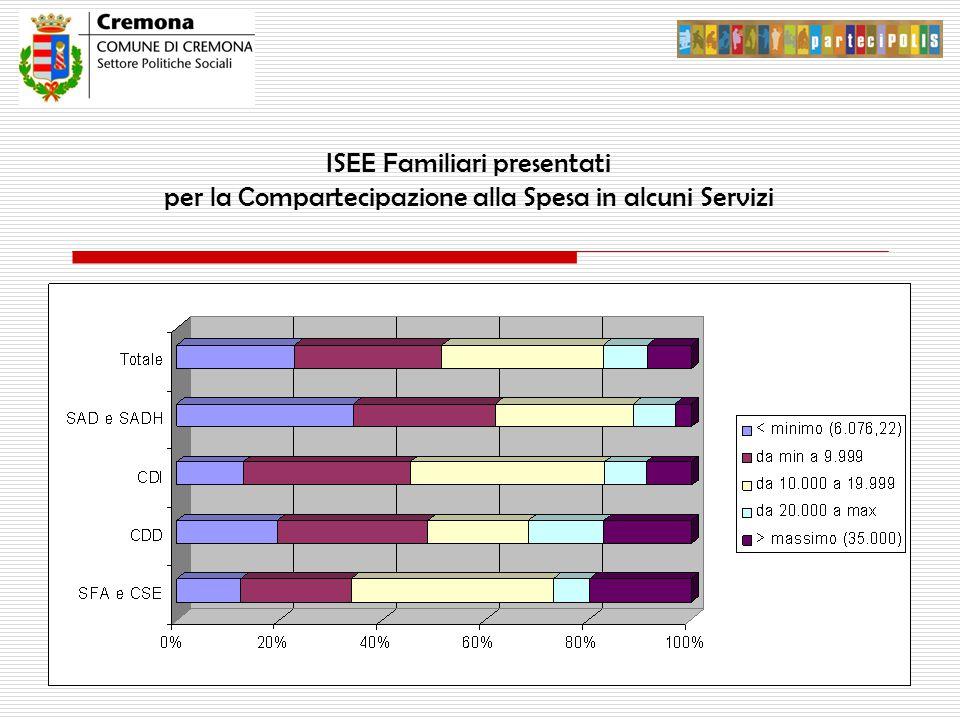 ISEE Familiari presentati per la Compartecipazione alla Spesa in alcuni Servizi