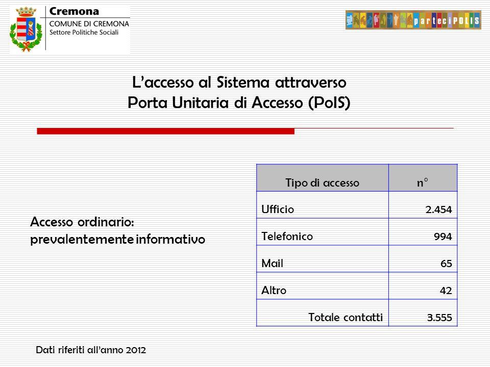 L'accesso al Sistema attraverso Porta Unitaria di Accesso (PoIS) Accesso ordinario: prevalentemente informativo Tipo di accesson° Ufficio2.454 Telefonico994 Mail65 Altro42 Totale contatti3.555 Dati riferiti all'anno 2012