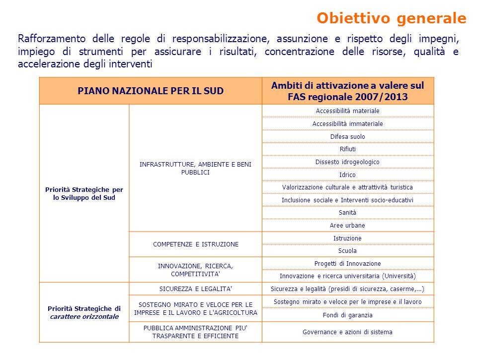 Obiettivo generale Rafforzamento delle regole di responsabilizzazione, assunzione e rispetto degli impegni, impiego di strumenti per assicurare i risultati, concentrazione delle risorse, qualità e accelerazione degli interventi PIANO NAZIONALE PER IL SUD Ambiti di attivazione a valere sul FAS regionale 2007/2013 Priorità Strategiche per lo Sviluppo del Sud INFRASTRUTTURE, AMBIENTE E BENI PUBBLICI Accessibilità materiale Accessibilità immateriale Difesa suolo Rifiuti Dissesto idrogeologico Idrico Valorizzazione culturale e attrattività turistica Inclusione sociale e Interventi socio-educativi Sanità Aree urbane COMPETENZE E ISTRUZIONE Istruzione Scuola INNOVAZIONE, RICERCA, COMPETITIVITA Progetti di Innovazione Innovazione e ricerca universitaria (Università) Priorità Strategiche di carattere orizzontale SICUREZZA E LEGALITA Sicurezza e legalità (presidi di sicurezza, caserme,…) SOSTEGNO MIRATO E VELOCE PER LE IMPRESE E IL LAVORO E L AGRICOLTURA Sostegno mirato e veloce per le imprese e il lavoro Fondi di garanzia PUBBLICA AMMINISTRAZIONE PIU TRASPARENTE E EFFICIENTE Governance e azioni di sistema