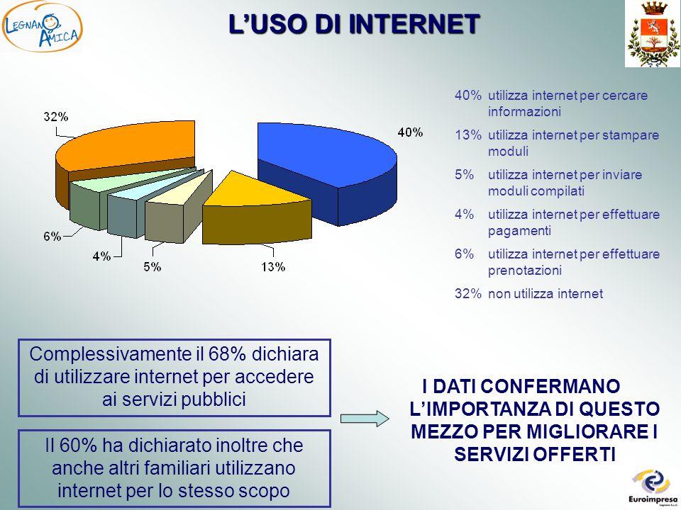 L'USO DI INTERNET 40% utilizza internet per cercare informazioni 13% utilizza internet per stampare moduli 5% utilizza internet per inviare moduli compilati 4% utilizza internet per effettuare pagamenti 6% utilizza internet per effettuare prenotazioni 32% non utilizza internet Complessivamente il 68% dichiara di utilizzare internet per accedere ai servizi pubblici I DATI CONFERMANO L'IMPORTANZA DI QUESTO MEZZO PER MIGLIORARE I SERVIZI OFFERTI Il 60% ha dichiarato inoltre che anche altri familiari utilizzano internet per lo stesso scopo