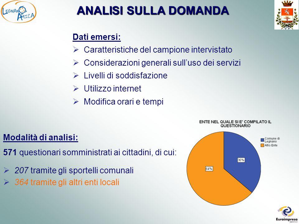 IL CAMPIONE INTERVISTATO  60% residenti a Legnano  34% residenti in Comuni della Provincia di Milano  6% residenti in comuni fuori della Provincia di Milano