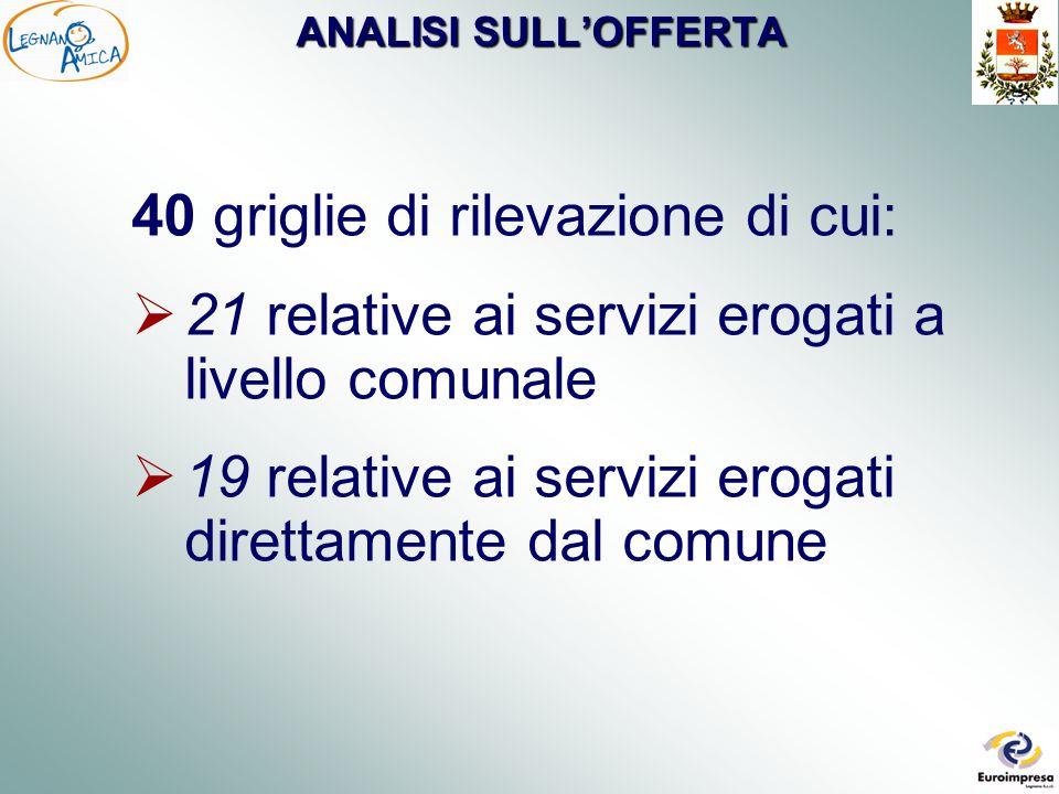 ANALISI SULL'OFFERTA 40 griglie di rilevazione di cui:  21 relative ai servizi erogati a livello comunale  19 relative ai servizi erogati direttamente dal comune