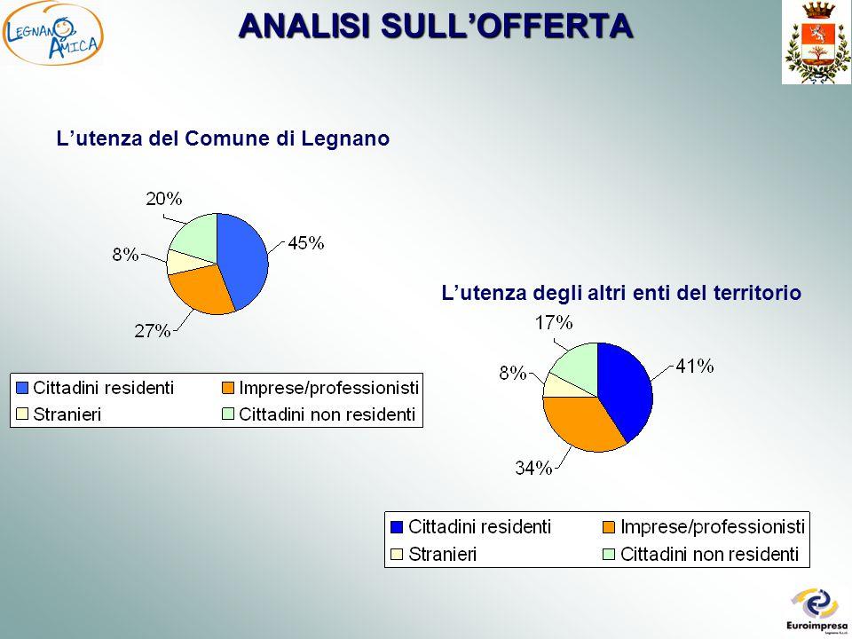 ANALISI SULL'OFFERTA ALCUNE CARATTERISTICHE DEI SERVIZI DEL COMUNE DI LEGNANO  Tutti forniscono assistenza telefonica in orario di ufficio  L'83% hanno un fax dedicato  Solo il 2,5% ha un numero verde  L'indirizzo e-mail è disponibile nell'80% dei servizi Importante la presenza del sito web  IL 95% DEI SERVIZI E' VISIBILE ON-LINE  Il 40% prevede la possibilità di scaricare modulistica direttamente dal sito e il 18% di inviare i moduli compilati  Il 18% permette di pagare on-line INOLTRE