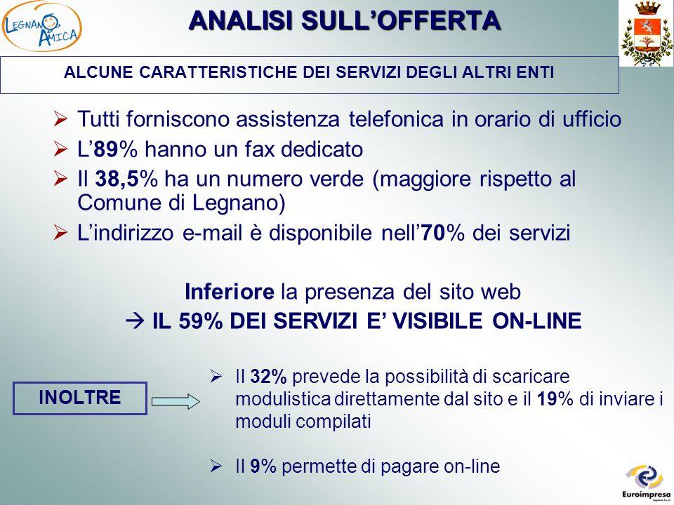 ANALISI SULL'OFFERTA ALCUNE CARATTERISTICHE DEI SERVIZI DEGLI ALTRI ENTI  Tutti forniscono assistenza telefonica in orario di ufficio  L'89% hanno un fax dedicato  Il 38,5% ha un numero verde (maggiore rispetto al Comune di Legnano)  L'indirizzo e-mail è disponibile nell'70% dei servizi Inferiore la presenza del sito web  IL 59% DEI SERVIZI E' VISIBILE ON-LINE  Il 32% prevede la possibilità di scaricare modulistica direttamente dal sito e il 19% di inviare i moduli compilati  Il 9% permette di pagare on-line INOLTRE