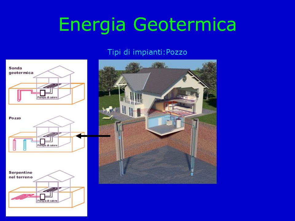 Energia Geotermica Tipi di impianti:Pozzo