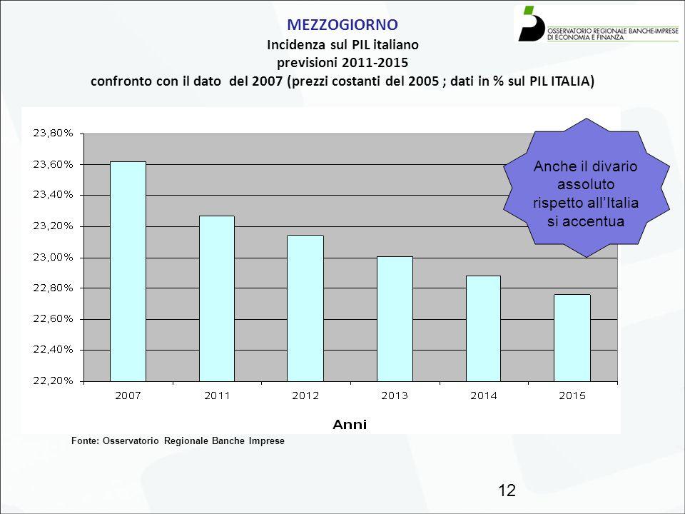 MEZZOGIORNO Incidenza sul PIL italiano previsioni 2011-2015 confronto con il dato del 2007 (prezzi costanti del 2005 ; dati in % sul PIL ITALIA) 12 Fo