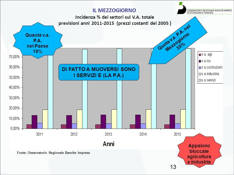 IL MEZZOGIORNO Incidenza % dei settori sul V.A. totale previsioni anni 2011-2015 (prezzi costanti del 2005 ) 13 Fonte: Osservatorio Regionale Banche I