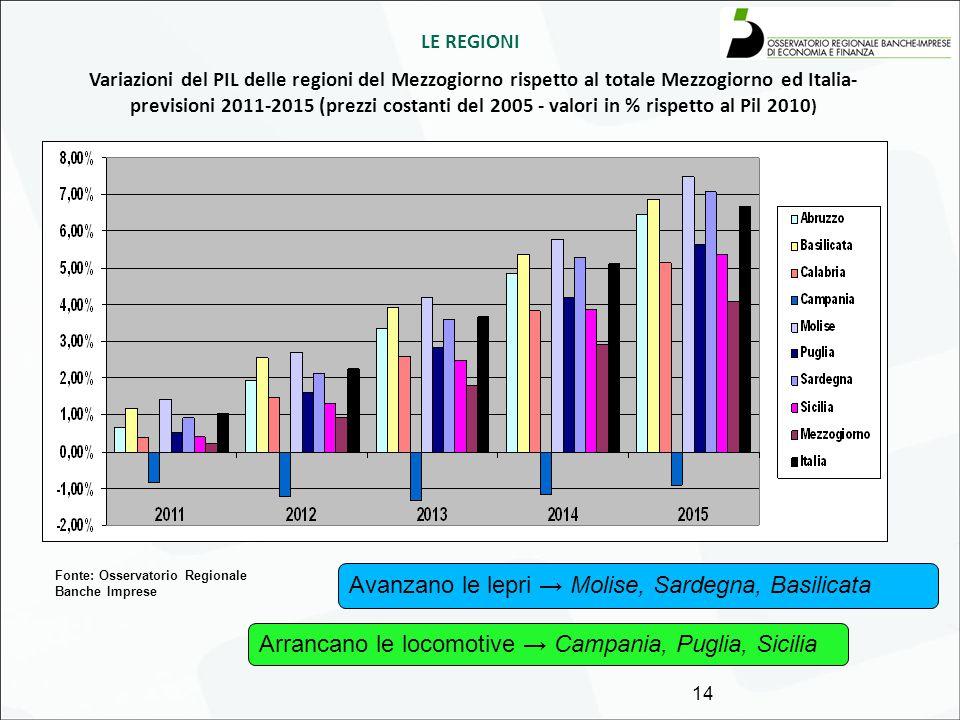 LE REGIONI Variazioni del PIL delle regioni del Mezzogiorno rispetto al totale Mezzogiorno ed Italia- previsioni 2011-2015 (prezzi costanti del 2005 -