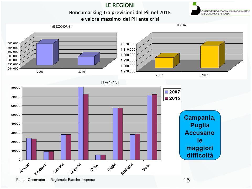 LE REGIONI Benchmarking tra previsioni del Pil nel 2015 e valore massimo del Pil ante crisi 15 Fonte: Osservatorio Regionale Banche Imprese REGIONI Ca