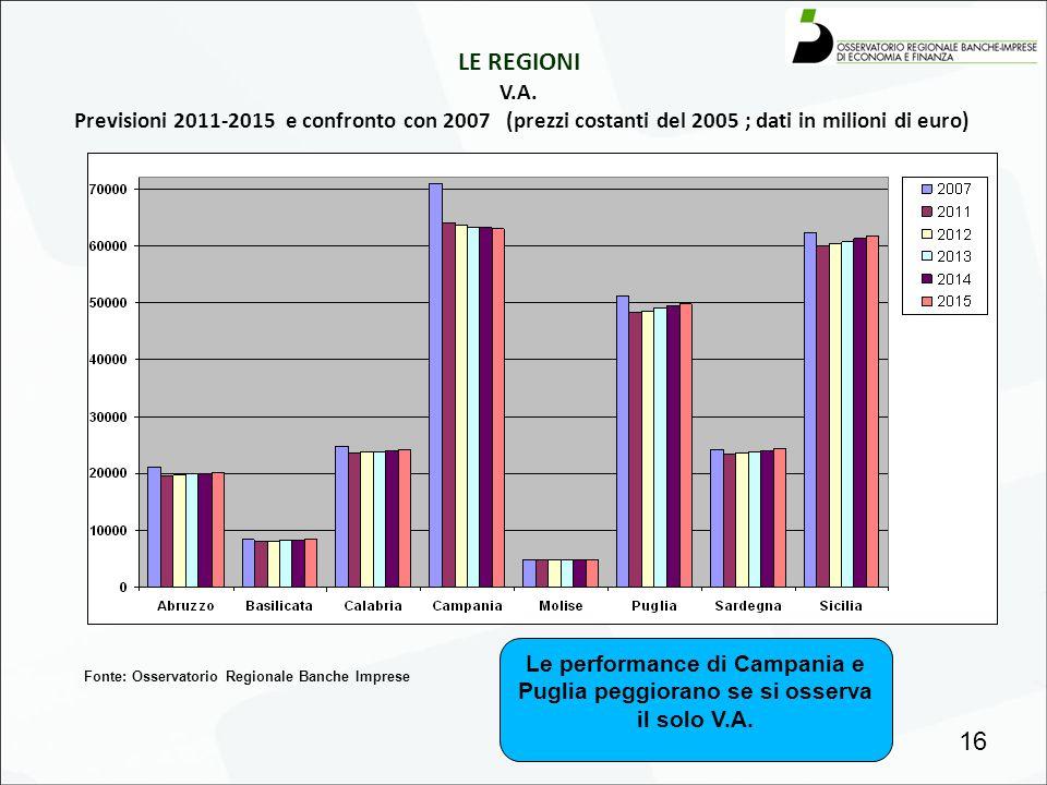 LE REGIONI V.A. Previsioni 2011-2015 e confronto con 2007 (prezzi costanti del 2005 ; dati in milioni di euro) 16 Fonte: Osservatorio Regionale Banche