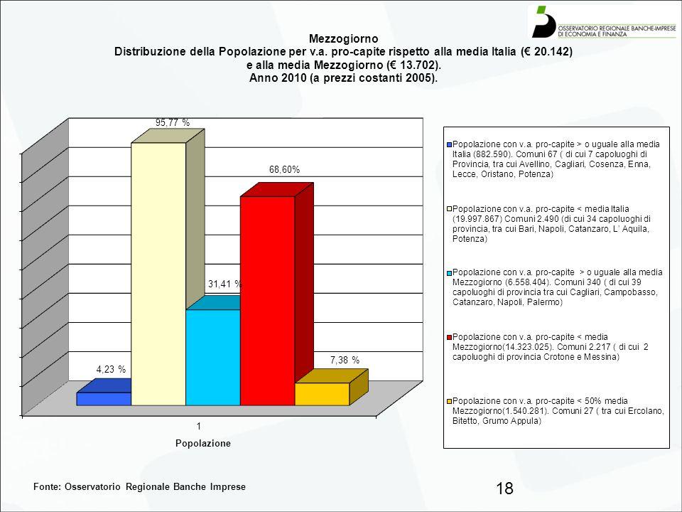 18 Fonte: Osservatorio Regionale Banche Imprese
