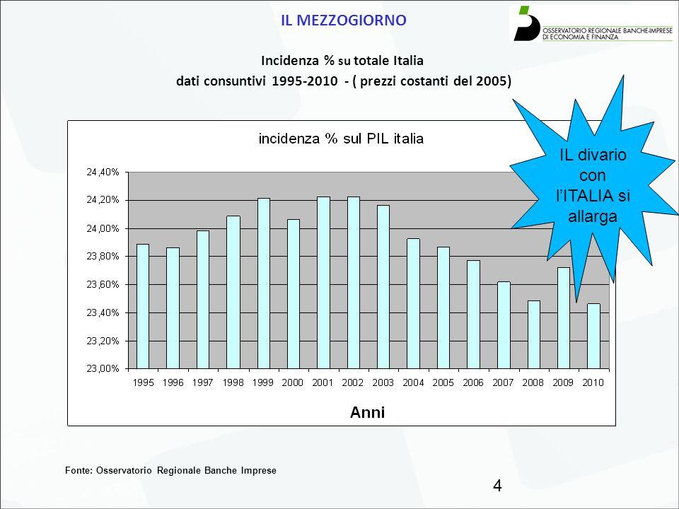 IL MEZZOGIORNO Incidenza % su totale Italia dati consuntivi 1995-2010 - ( prezzi costanti del 2005) 4 Fonte: Osservatorio Regionale Banche Imprese IL