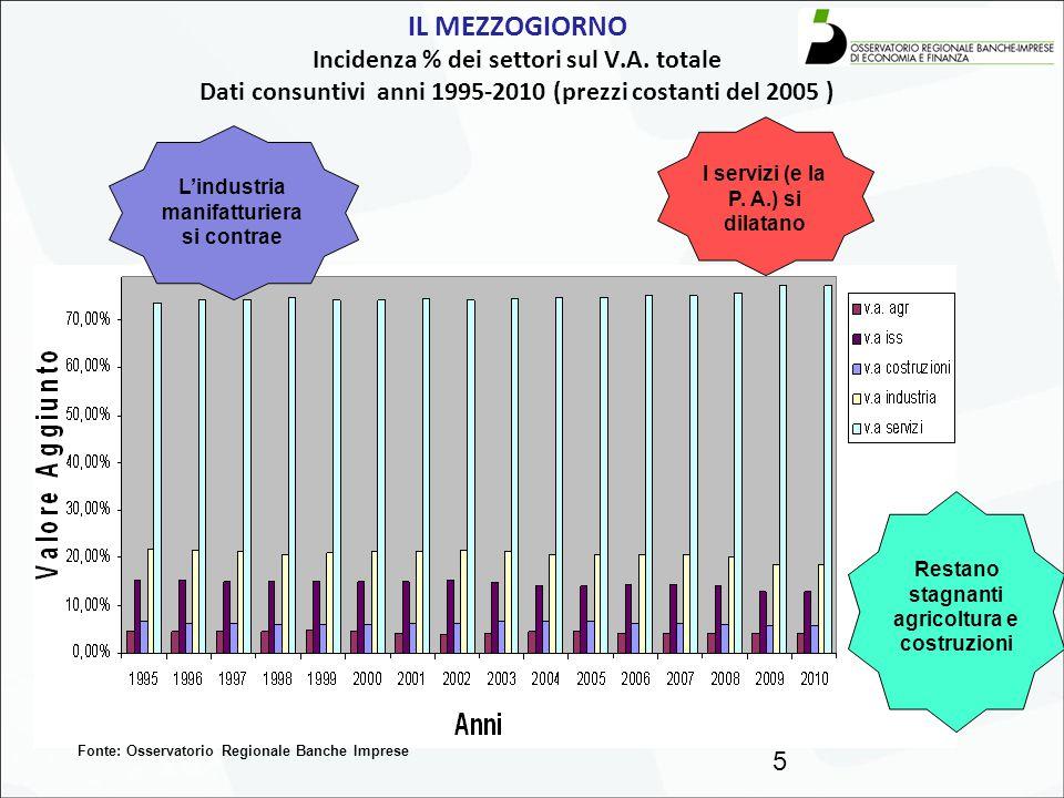 IL MEZZOGIORNO Incidenza % dei settori sul V.A. totale Dati consuntivi anni 1995-2010 (prezzi costanti del 2005 ) 5 Fonte: Osservatorio Regionale Banc