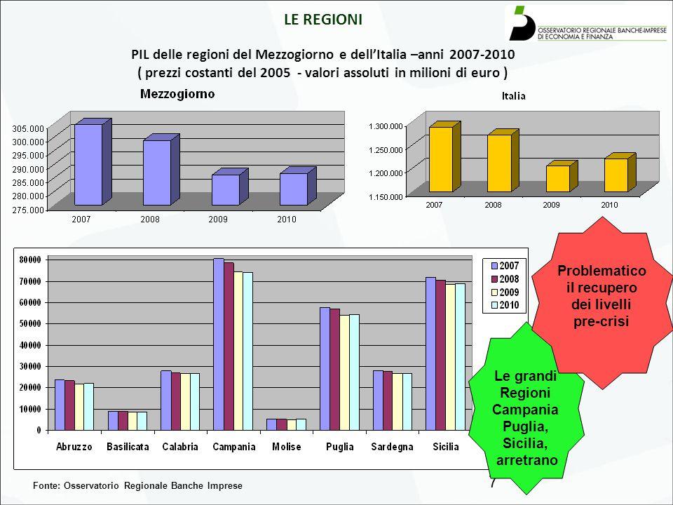 LE REGIONI PIL PRO-CAPITE rispetto a Mezzogiorno ed Italia anno 2010 (prezzi costanti del 2005 - valori assoluti in milioni di euro) 8 Fonte: Osservatorio Regionale Banche Imprese Cresce il divario delle Regioni rispetto all'Italia