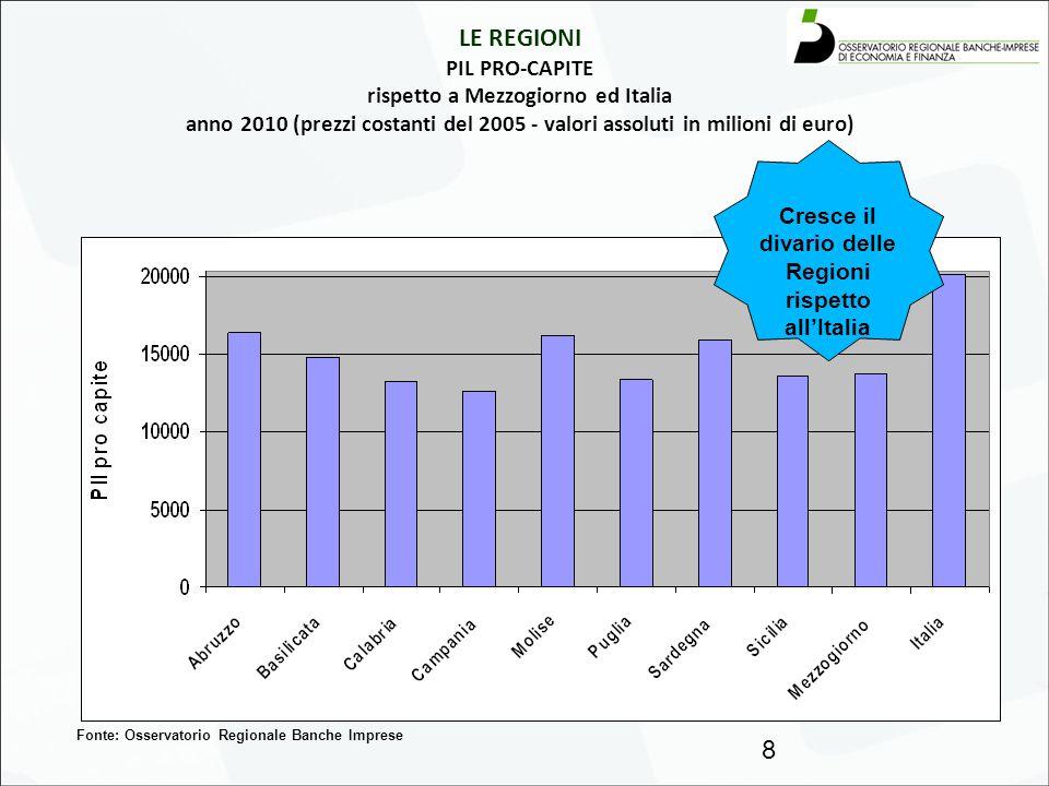 LE REGIONI Andamento PIL 2008-2010 Confronto con Mezzogiorno e Italia (prezzi costanti del 2005 - valori in % rispetto al Pil del 2007 ) 9 Fonte: Osservatorio Regionale Banche Imprese ARRETRANO MAGGIORMENTE ABRUZZO, CAMPANIA, PUGLIA