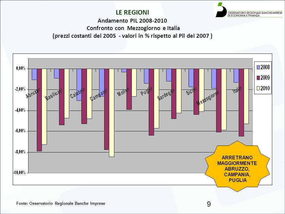 LE REGIONI Andamento PIL 2008-2010 Confronto con Mezzogiorno e Italia (prezzi costanti del 2005 - valori in % rispetto al Pil del 2007 ) 9 Fonte: Osse