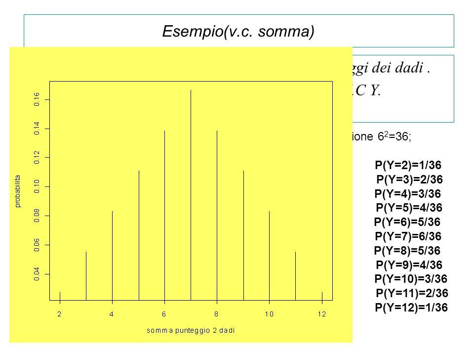 Esempio(v.c. somma) Lancio due dadi e definisco Y=somma dei punteggi dei dadi. Si analizzi la distribuzione di probabilità della V.C Y. Il numero dei