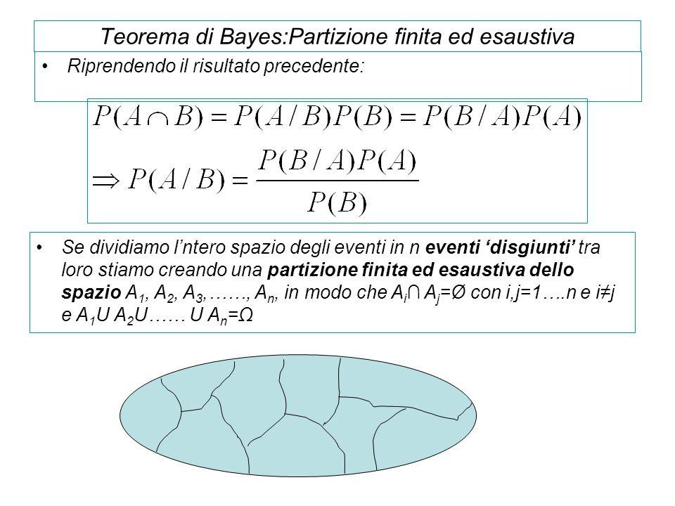 Teorema di Bayes:Partizione finita ed esaustiva Riprendendo il risultato precedente: Se dividiamo l'ntero spazio degli eventi in n eventi 'disgiunti'
