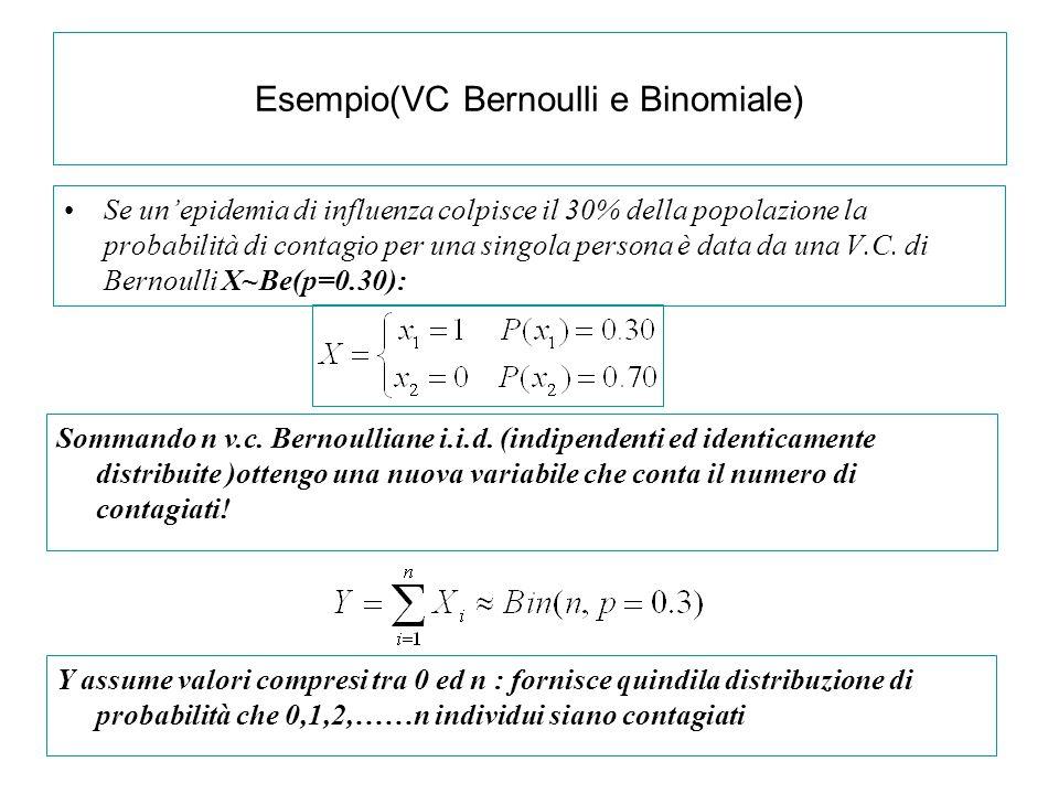 Esempio(VC Bernoulli e Binomiale) Se un'epidemia di influenza colpisce il 30% della popolazione la probabilità di contagio per una singola persona è d