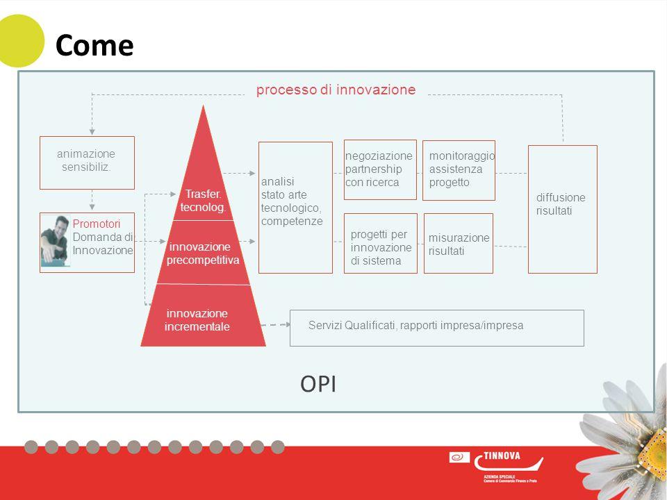 Officina per l'Innovazione Processo di innovazione Attraverso un team di esperti analizza i bisogni delle singole imprese.