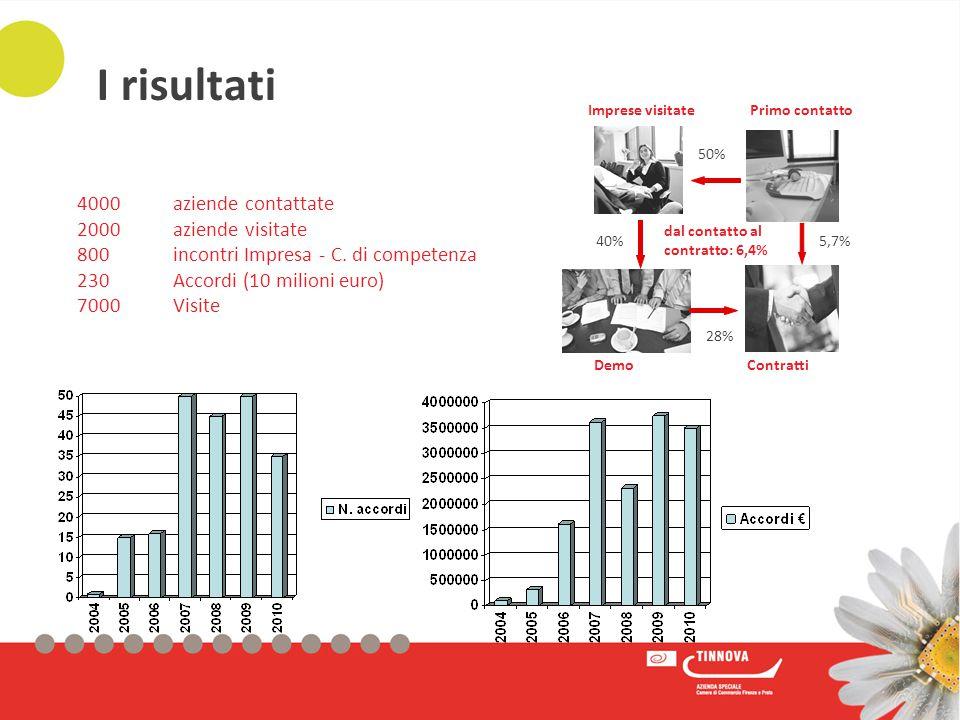 dal contatto al contratto: 6,4% 28% 50% 40%5,7% Contratti Imprese visitatePrimo contatto Demo 4000aziende contattate 2000aziende visitate 800 incontri Impresa - C.