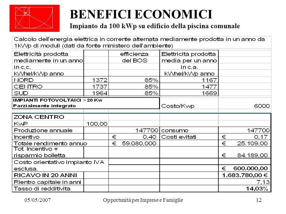 05/05/2007Opportunità per Imprese e Famiglie12 BENEFICI ECONOMICI Impianto da 100 kWp su edificio della piscina comunale