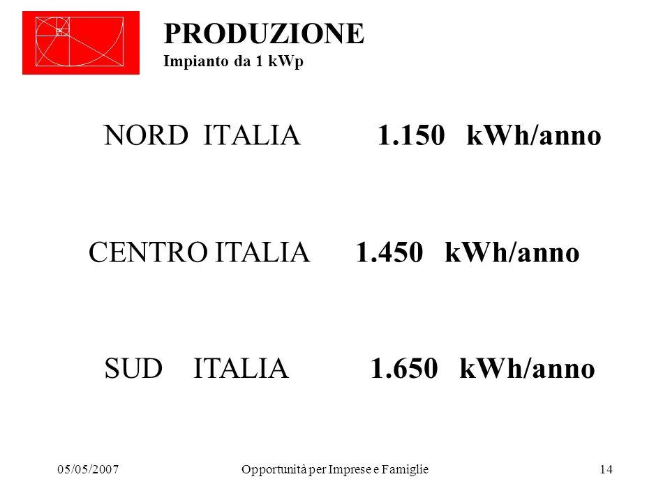 05/05/2007Opportunità per Imprese e Famiglie14 PRODUZIONE Impianto da 1 kWp NORD ITALIA 1.150 kWh/anno CENTRO ITALIA 1.450 kWh/anno SUD ITALIA 1.650 kWh/anno