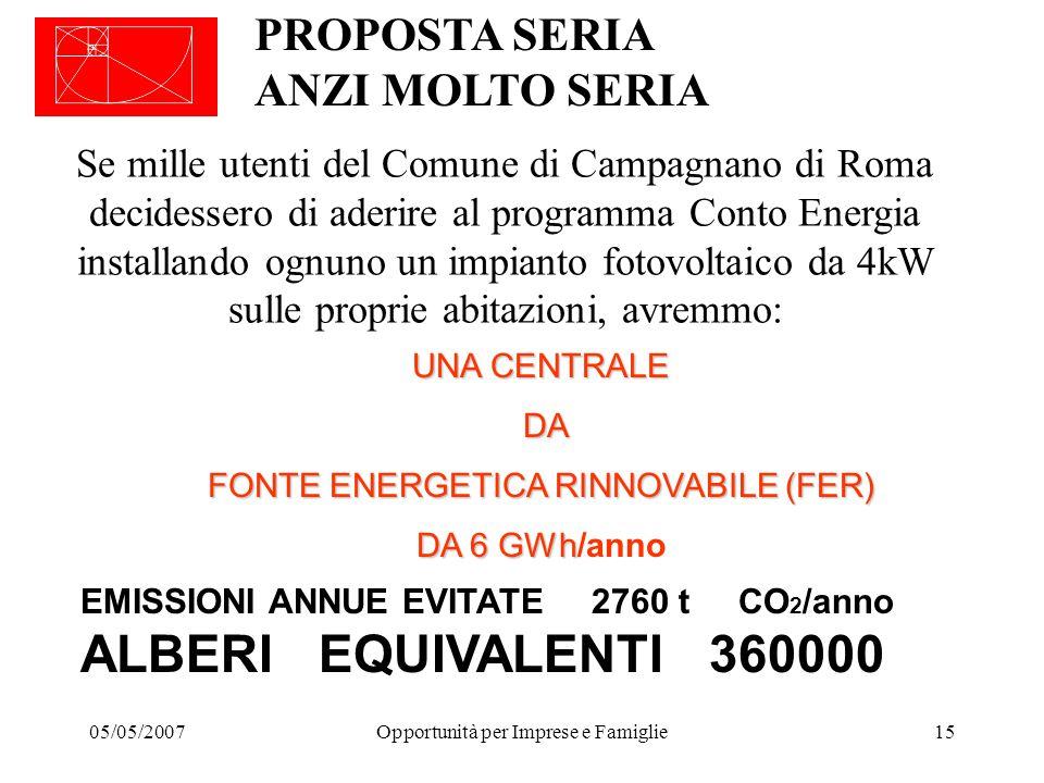 05/05/2007Opportunità per Imprese e Famiglie15 PROPOSTA SERIA ANZI MOLTO SERIA Se mille utenti del Comune di Campagnano di Roma decidessero di aderire al programma Conto Energia installando ognuno un impianto fotovoltaico da 4kW sulle proprie abitazioni, avremmo: UNA CENTRALE DA DA FONTE ENERGETICA RINNOVABILE (FER) DA 6 GWh DA 6 GWh/anno EMISSIONI ANNUE EVITATE 2760 t CO 2 /anno ALBERI EQUIVALENTI 360000