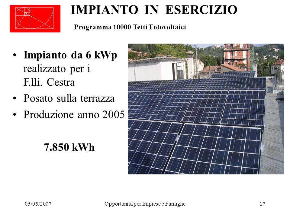 05/05/2007Opportunità per Imprese e Famiglie17 IMPIANTO IN ESERCIZIO Programma 10000 Tetti Fotovoltaici Impianto da 6 kWp realizzato per i F.lli.