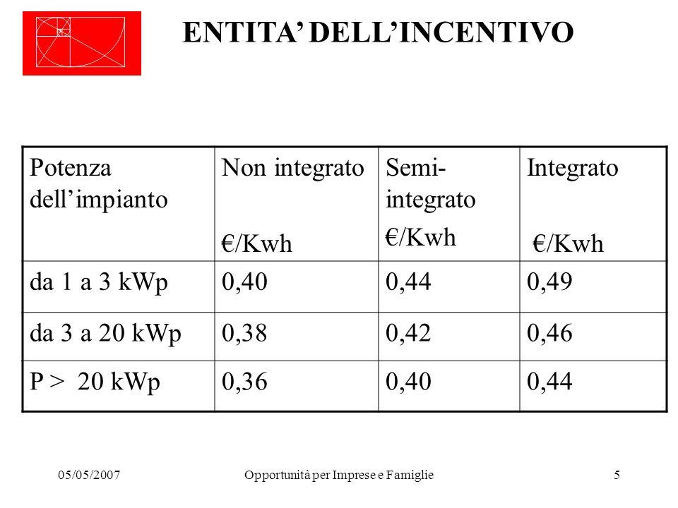 05/05/2007Opportunità per Imprese e Famiglie5 ENTITA' DELL'INCENTIVO Potenza dell'impianto Non integrato €/Kwh Semi- integrato €/Kwh Integrato €/Kwh da 1 a 3 kWp0,400,440,49 da 3 a 20 kWp0,380,420,46 P > 20 kWp0,360,400,44
