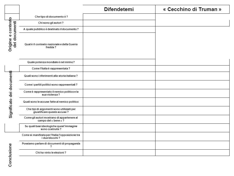 Significato dei documenti Origine e contesto dei documenti Conclusione