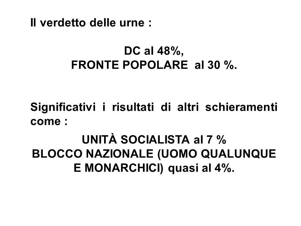Il verdetto delle urne : DC al 48%, FRONTE POPOLARE al 30 %. Significativi i risultati di altri schieramenti come : UNITÀ SOCIALISTA al 7 % BLOCCO NAZ