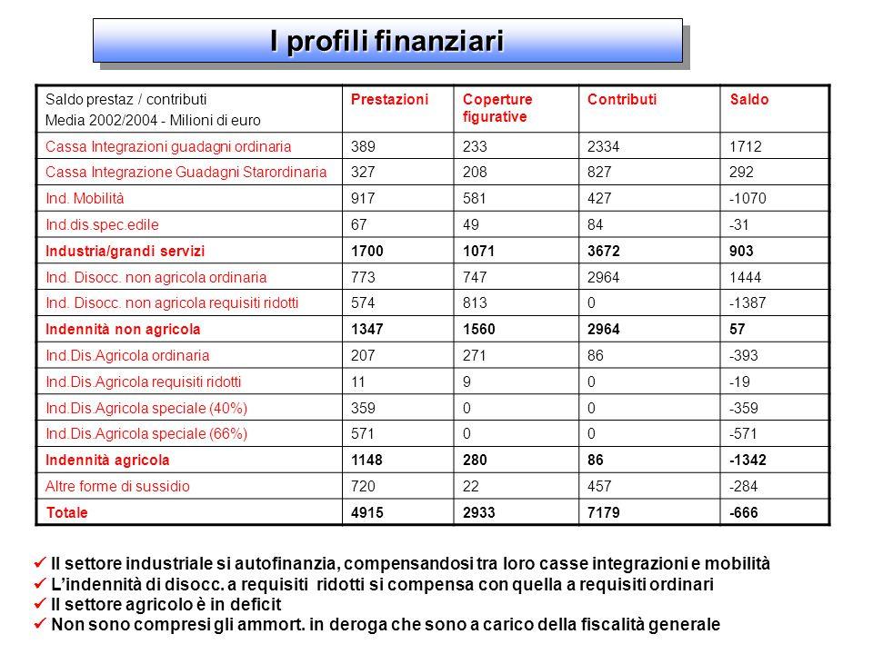 Saldo prestaz / contributi Media 2002/2004 - Milioni di euro PrestazioniCoperture figurative ContributiSaldo Cassa Integrazioni guadagni ordinaria38923323341712 Cassa Integrazione Guadagni Starordinaria327208827292 Ind.