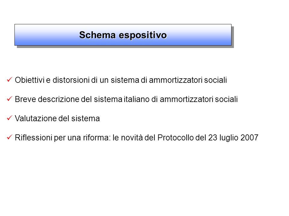 Schema espositivo Obiettivi e distorsioni di un sistema di ammortizzatori sociali Breve descrizione del sistema italiano di ammortizzatori sociali Valutazione del sistema Riflessioni per una riforma: le novità del Protocollo del 23 luglio 2007