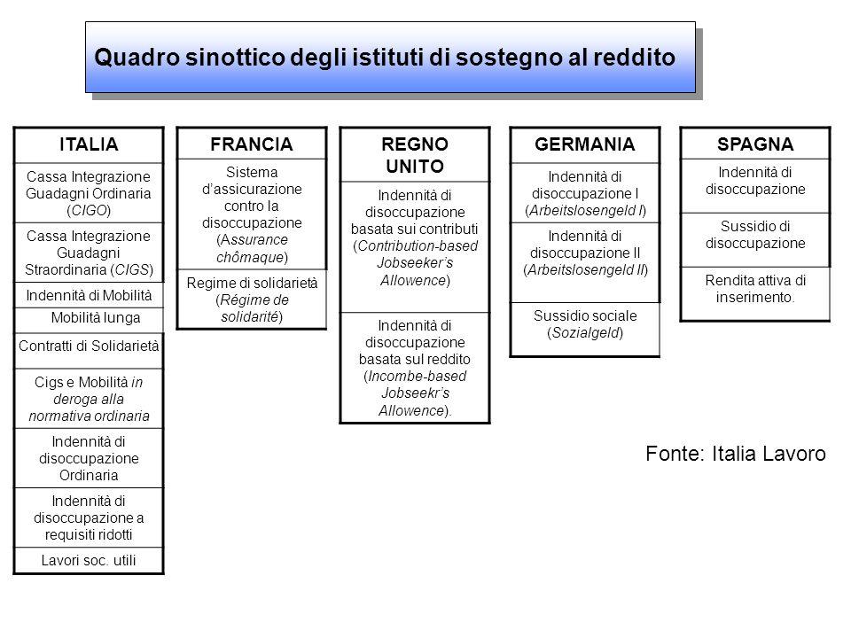 ITALIA Cassa Integrazione Guadagni Ordinaria (CIGO) Cassa Integrazione Guadagni Straordinaria (CIGS) Indennità di Mobilità Cigs e Mobilità in deroga alla normativa ordinaria Indennità di disoccupazione Ordinaria Indennità di disoccupazione a requisiti ridotti Lavori soc.