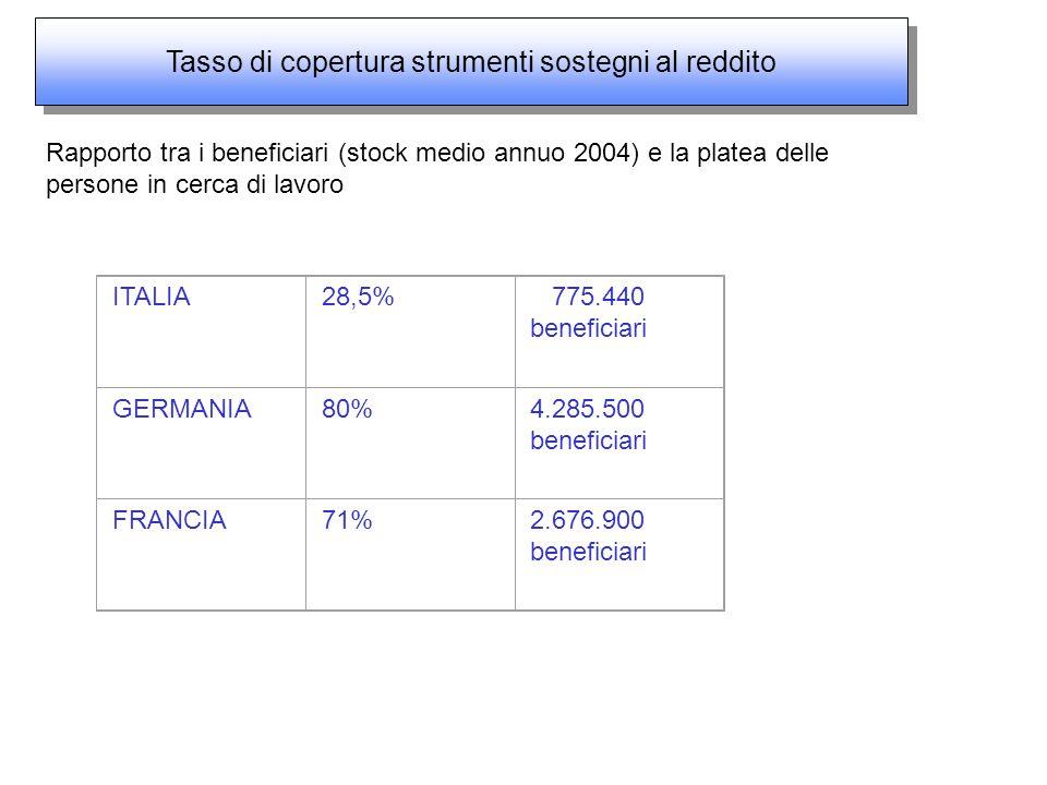 Rapporto tra i beneficiari (stock medio annuo 2004) e la platea delle persone in cerca di lavoro ITALIA28,5% 775.440 beneficiari GERMANIA80%4.285.500 beneficiari FRANCIA71%2.676.900 beneficiari Tasso di copertura strumenti sostegni al reddito Tasso di copertura strumenti sostegni al reddito
