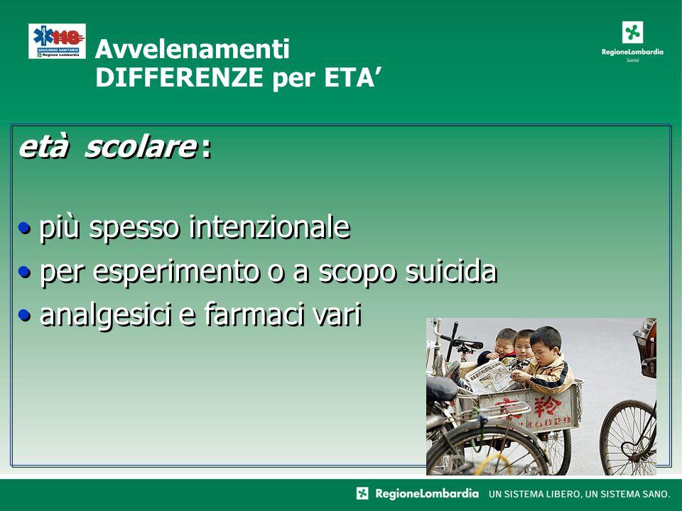 età scolare : più spesso intenzionale per esperimento o a scopo suicida analgesici e farmaci vari età scolare : più spesso intenzionale per esperimento o a scopo suicida analgesici e farmaci vari Avvelenamenti DIFFERENZE per ETA'