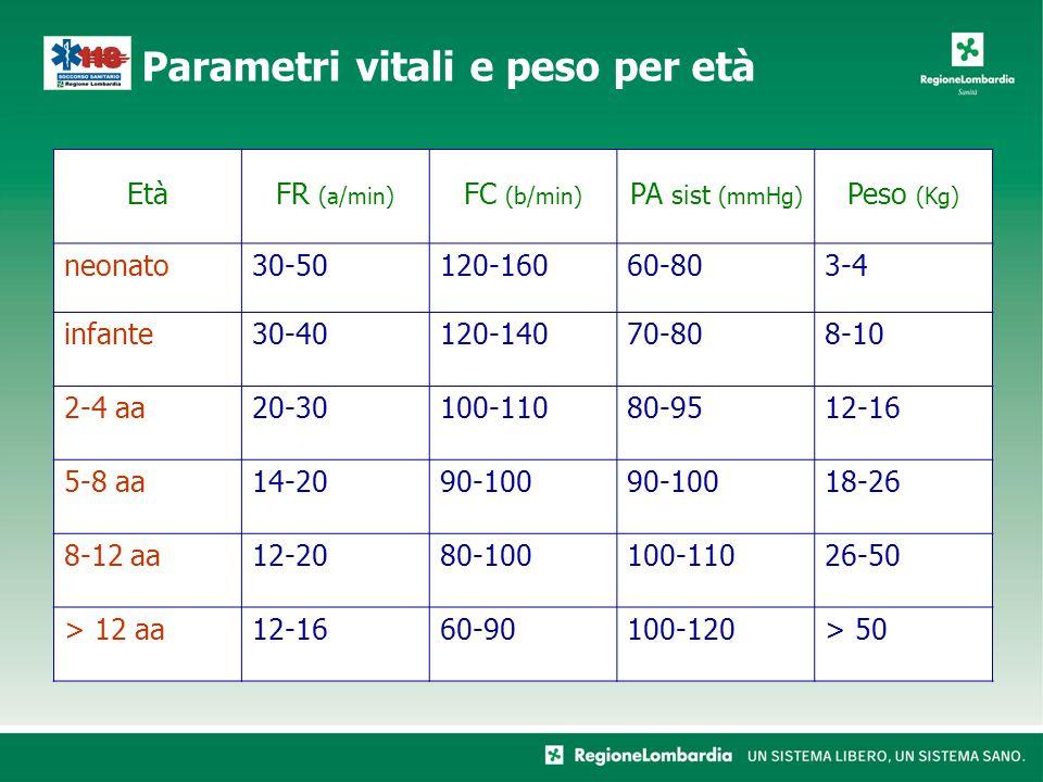 EtàFR (a/min) FC (b/min) PA sist (mmHg) Peso (Kg) neonato30-50120-16060-803-4 infante30-40120-14070-808-10 2-4 aa20-30100-11080-9512-16 5-8 aa14-2090-100 18-26 8-12 aa12-2080-100100-11026-50 > 12 aa12-1660-90100-120> 50 Parametri vitali e peso per età
