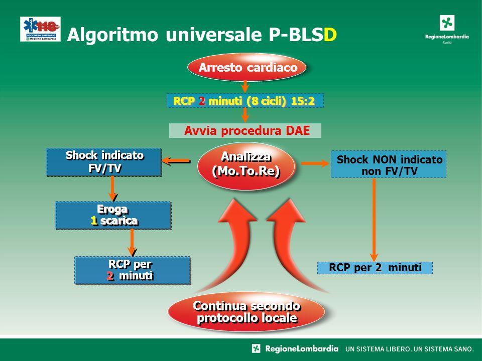 Shock NON indicato non FV/TV Algoritmo universale P-BLSD Shock indicato FV/TV Arresto cardiaco Continua secondo protocollo locale Analizza (Mo.To.Re)