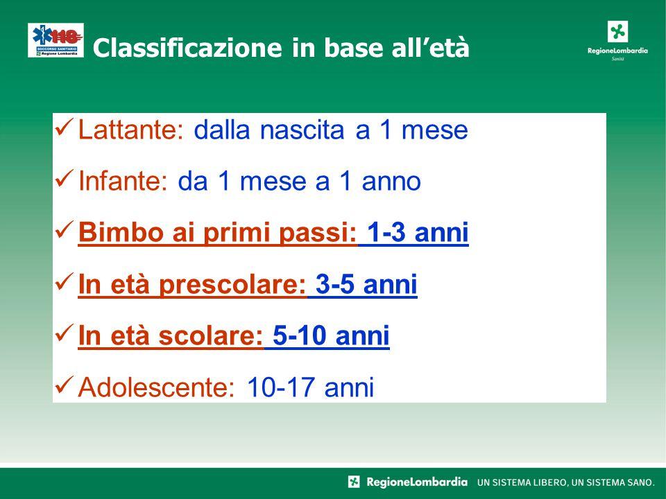 Lattante: dalla nascita a 1 mese Infante: da 1 mese a 1 anno Bimbo ai primi passi: 1-3 anni In età prescolare: 3-5 anni In età scolare: 5-10 anni Adolescente: 10-17 anni Classificazione in base all'età