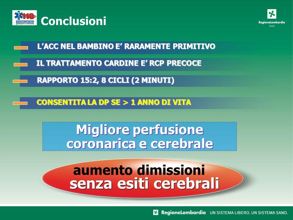 Conclusioni IL TRATTAMENTO CARDINE E' RCP PRECOCE RAPPORTO 15:2, 8 CICLI (2 MINUTI) CONSENTITA LA DP SE > 1 ANNO DI VITA senza esiti cerebrali aumento