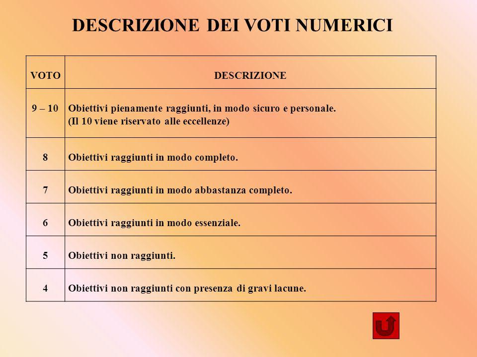 VOTODESCRIZIONE 9 – 10Obiettivi pienamente raggiunti, in modo sicuro e personale.