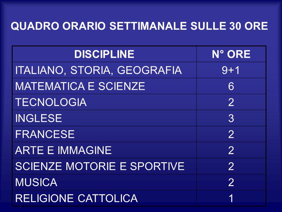 QUADRO ORARIO SETTIMANALE SULLE 30 ORE DISCIPLINEN° ORE ITALIANO, STORIA, GEOGRAFIA9+1 MATEMATICA E SCIENZE6 TECNOLOGIA2 INGLESE3 FRANCESE2 ARTE E IMMAGINE2 SCIENZE MOTORIE E SPORTIVE2 MUSICA2 RELIGIONE CATTOLICA1