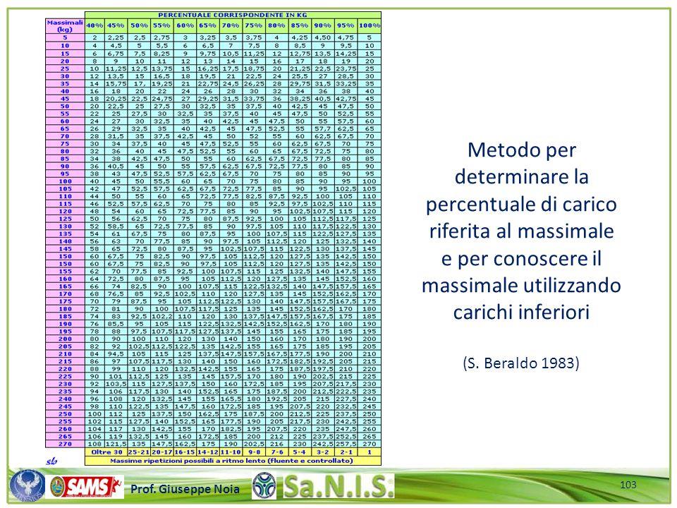 \\\\\\\\\\\\\\\\\\\\\\\\\\\\\\\\\\\\\\\\\\\\\\\\\\\\ Prof. Giuseppe Noia Metodo per determinare la percentuale di carico riferita al massimale e per c