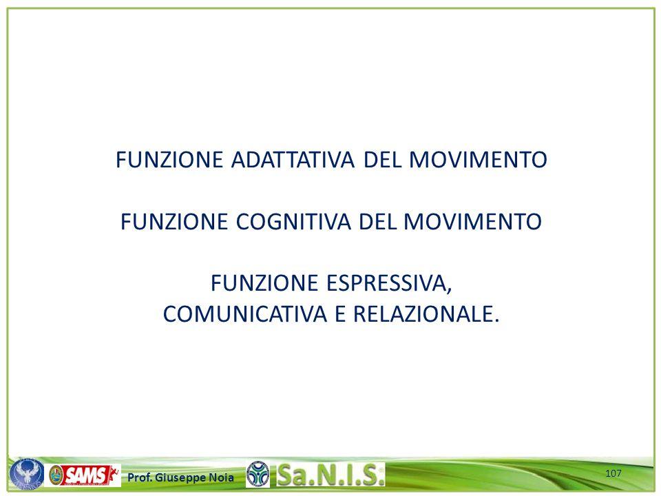 \\\\\\\\\\\\\\\\\\\\\\\\\\\\\\\\\\\\\\\\\\\\\\\\\\\\ Prof. Giuseppe Noia FUNZIONE ADATTATIVA DEL MOVIMENTO FUNZIONE COGNITIVA DEL MOVIMENTO FUNZIONE E