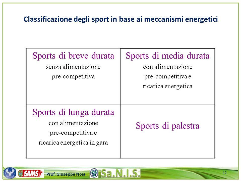 \\\\\\\\\\\\\\\\\\\\\\\\\\\\\\\\\\\\\\\\\\\\\\\\\\\\ Prof. Giuseppe Noia Classificazione degli sport in base ai meccanismi energetici Sports di breve