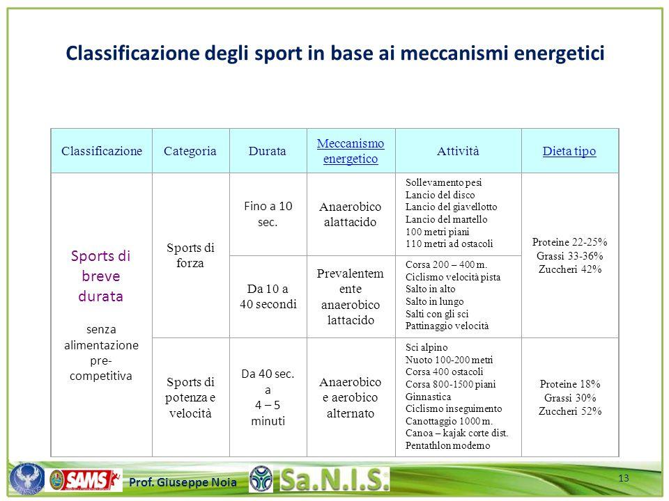 \\\\\\\\\\\\\\\\\\\\\\\\\\\\\\\\\\\\\\\\\\\\\\\\\\\\ Prof. Giuseppe Noia ClassificazioneCategoriaDurata Meccanismo energetico AttivitàDieta tipo Sport