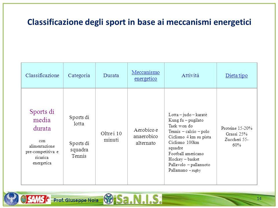 \\\\\\\\\\\\\\\\\\\\\\\\\\\\\\\\\\\\\\\\\\\\\\\\\\\\ Prof. Giuseppe Noia Classificazione degli sport in base ai meccanismi energetici Sports di media
