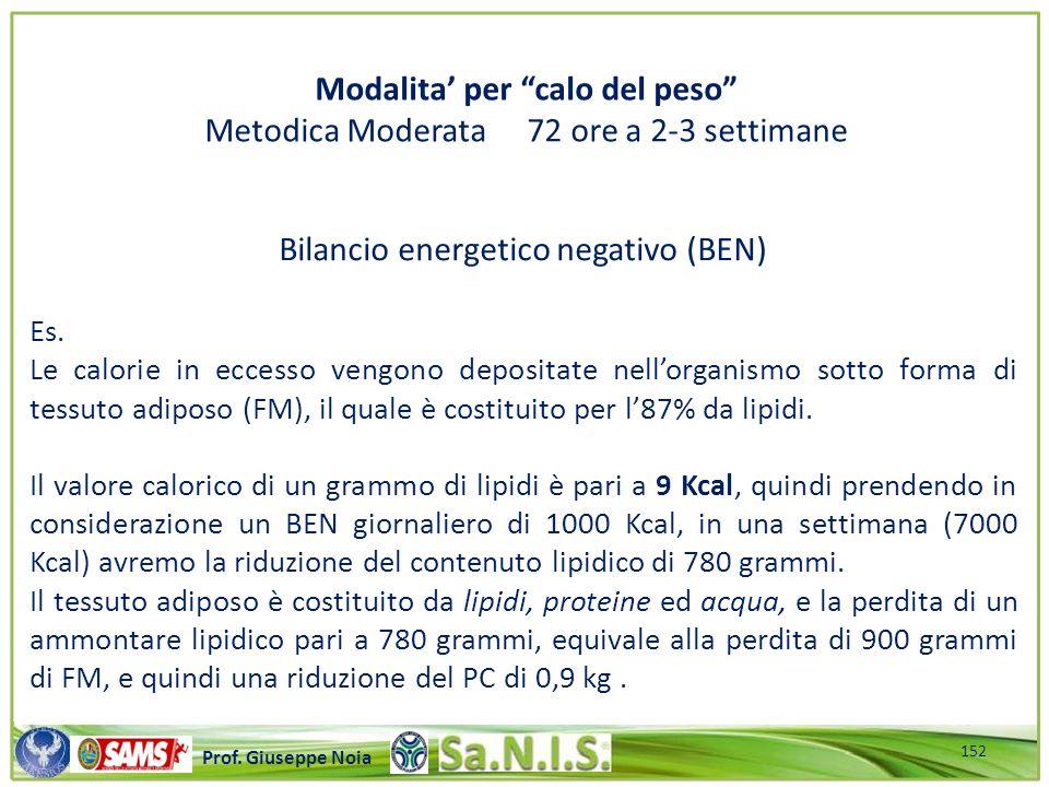 \\\\\\\\\\\\\\\\\\\\\\\\\\\\\\\\\\\\\\\\\\\\\\\\\\\\ Prof. Giuseppe Noia Bilancio energetico negativo (BEN) Es. Le calorie in eccesso vengono deposita