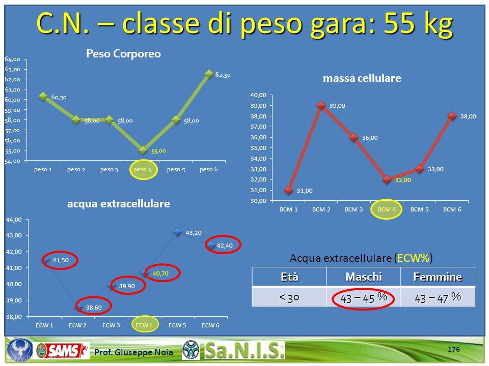 \\\\\\\\\\\\\\\\\\\\\\\\\\\\\\\\\\\\\\\\\\\\\\\\\\\\ Prof. Giuseppe Noia C.N. – classe di peso gara: 55 kg EtàMaschiFemmine < 30 43 – 45 % 43 – 47 % A